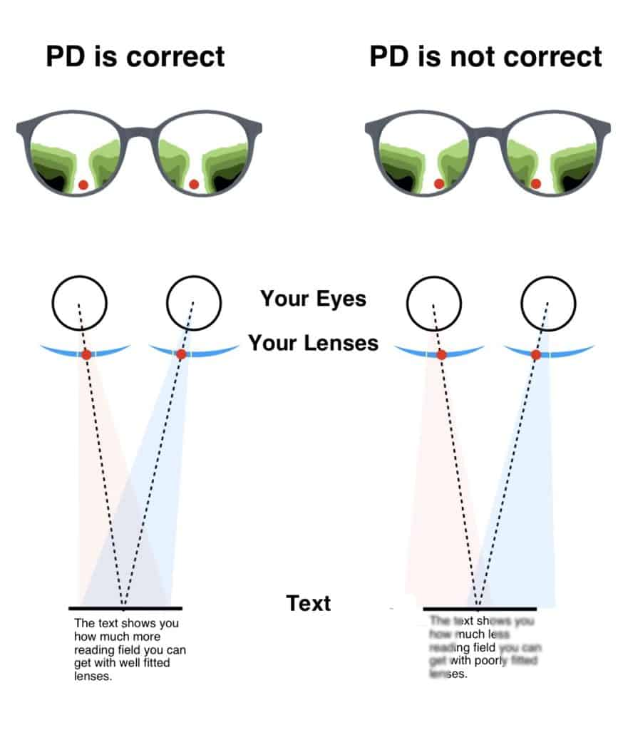 The image shows you how progressive lenses need to be centered to make you read