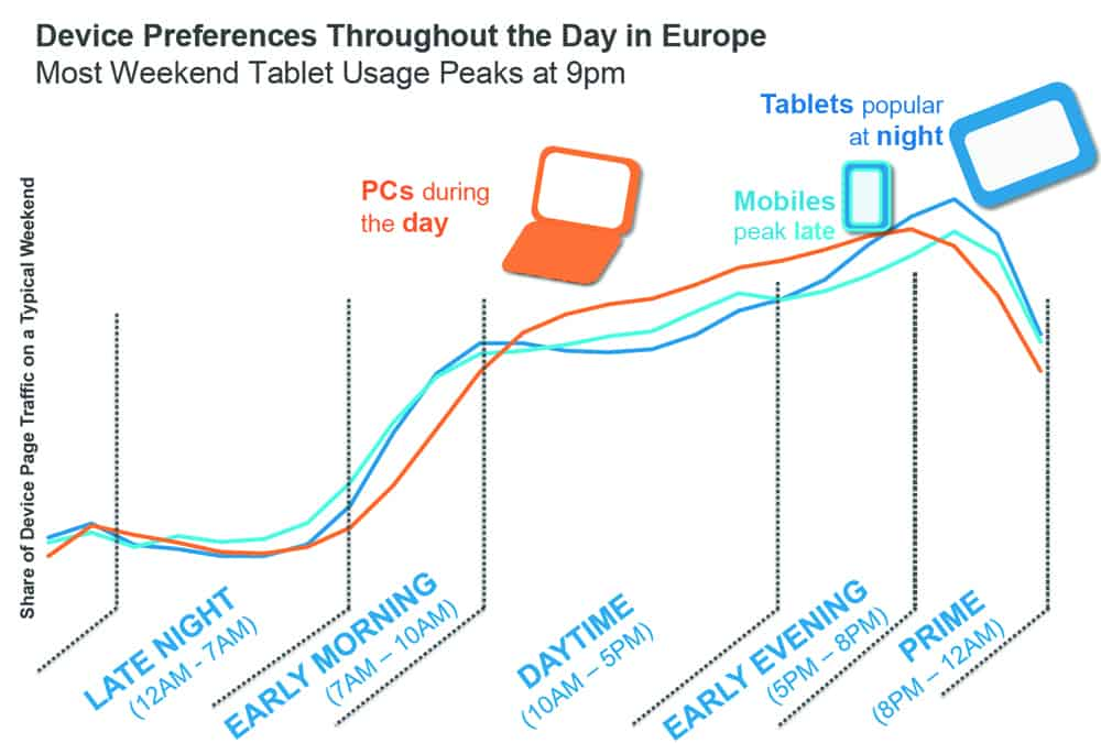 The picture shows the different usage of devices. this can effect the posture and cause neck pain with the wrong glasses.