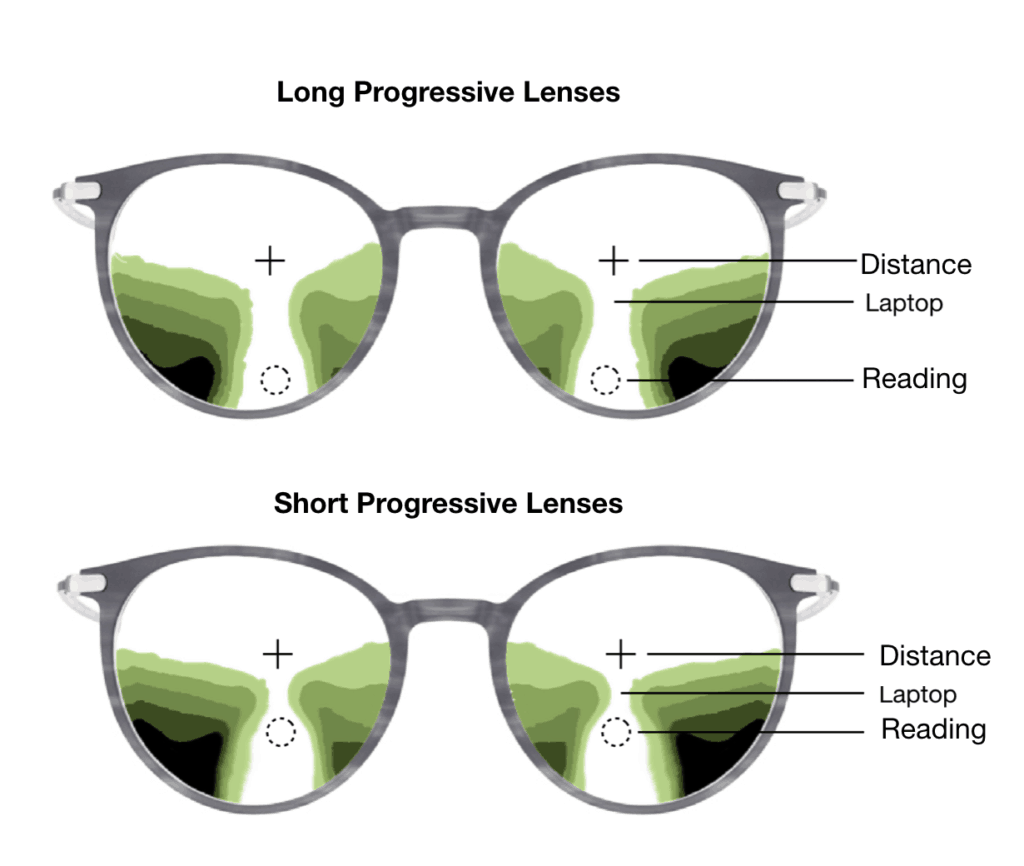 Here you will find the difference between smaller and bigger lenses for progressive glasses
