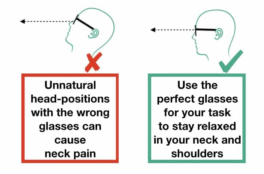 This picture shows you wrong head positions caused by the wrong glasses during computer work that can cause neck pain.