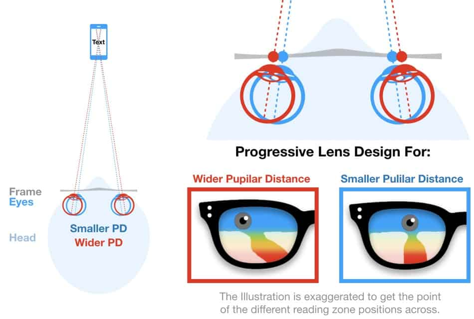 The picture shows two different pupillary distances and how a progressive lens can be adjusted to fit the distance.