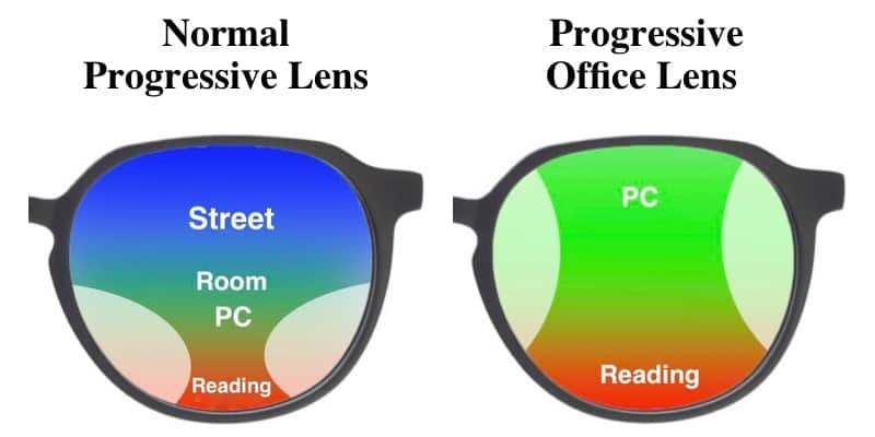 The picture shows the difference in progressive lenses and computer lenses