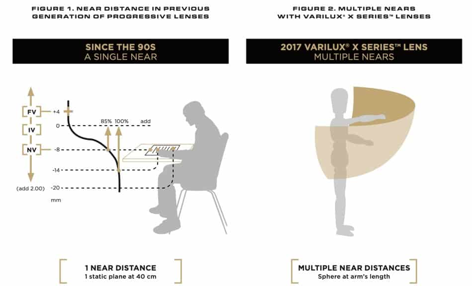 The picture shows different measurements that can be considerer to know which Varilux lens is the best for me?
