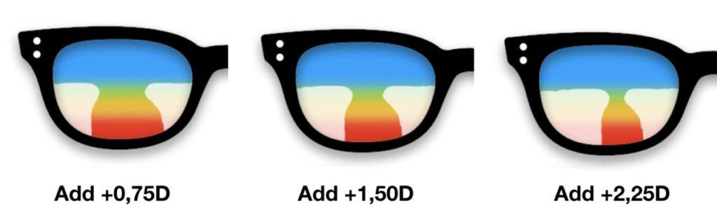 This picture shows Progressive Lens Designs change with an increase in Add value.