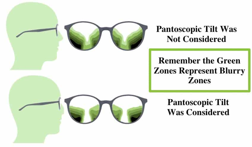 The picture shows  clear and blurry zones in Progressive Lens Designs when pantoscopic tilt was considered or not.