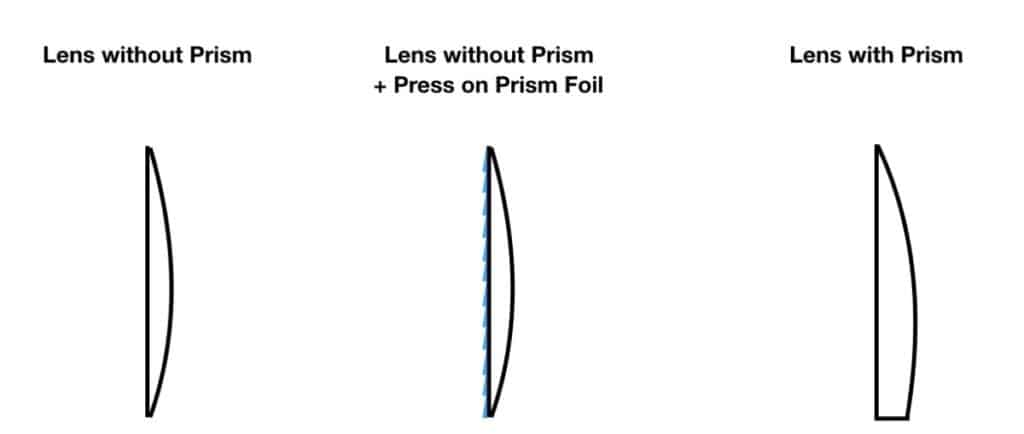 The picture shows progressive lenses with prism on the right. In the middle there is the form of normal progressive lenses shown with a prism foil attached to it. And on the left you find a normal progressive lens design.