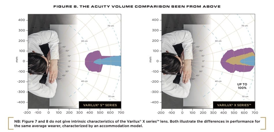 """In this picture you can see the acuity volume comparison of the Varilux S and the Varilux X. With this data you can answer the question """"which Varilux lens is the best for me"""""""