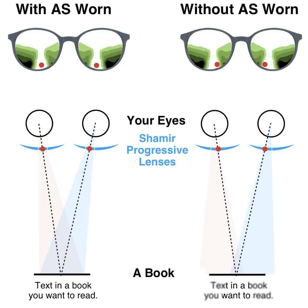 The picture shows how to maximize your width of view in Shamir progressive lenses with the as worn technology.