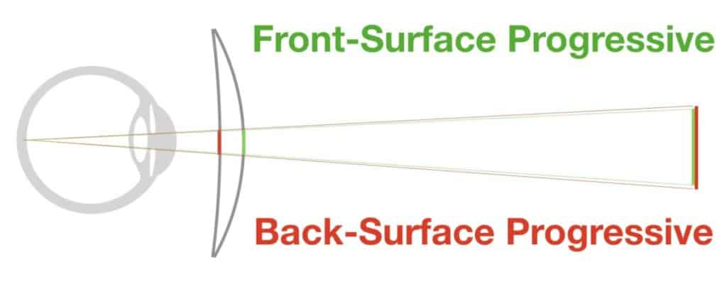 This picture shows the difference in Hoya Progressive Lens Designs which are front or back surfaced progressives.