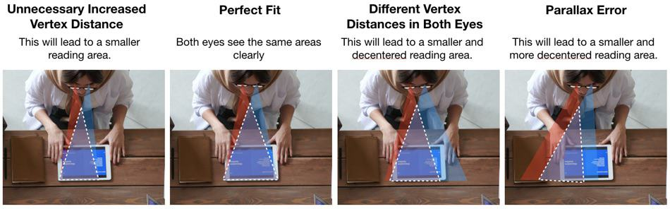 The picture shows different errors that can occur if progressive glasses are not fitted well.