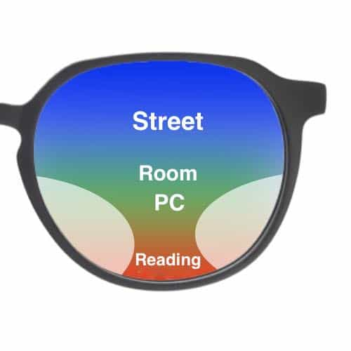 The picture shows the different zones in progressive lenses