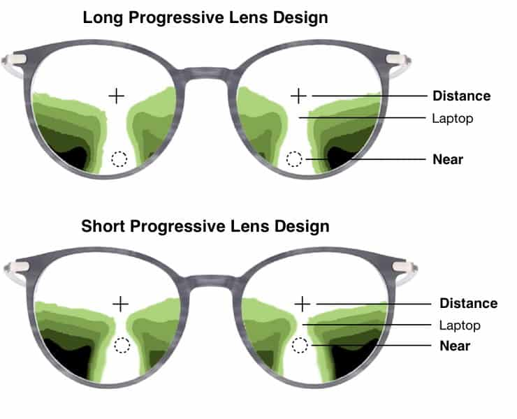 the picture shows an illustration of a long and short progressive lens design. A short lens can be a workaround in order to avoid a slab off
