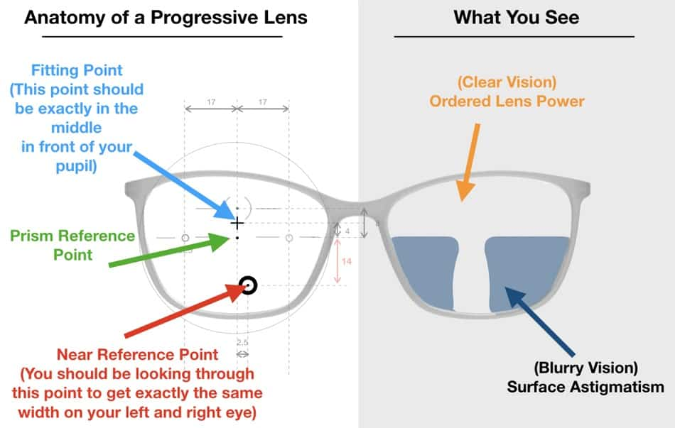 The picture shows the different spots of a progressive lens design to understand problems better.