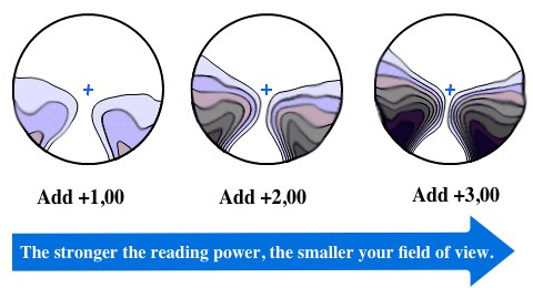 The picture shows different fields of view in progressive lenses depending on how much Add value is in the lens.