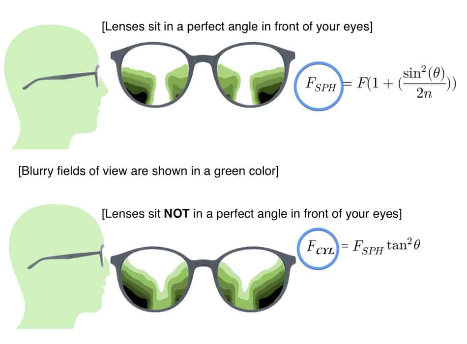 The picture shows how the blurry fields and what effects them if the frame is changed in the setting with progressive lenses