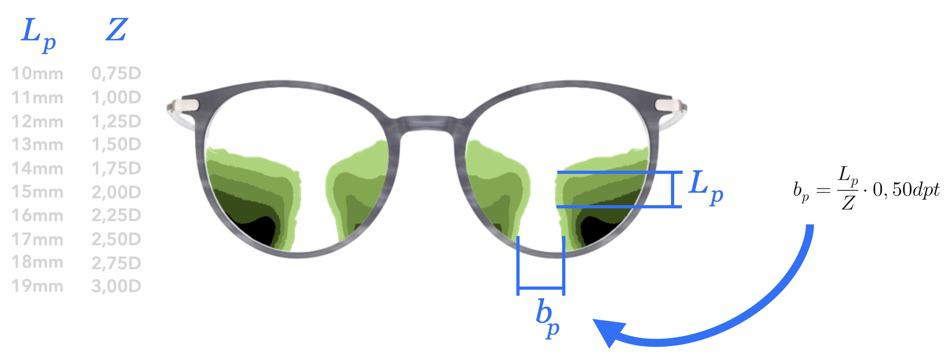The picture shows the Minkwitz Theorem which and the formula to calculate the width of view in progressive lenses