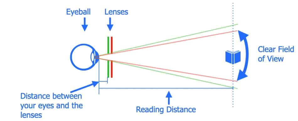 The picture shows how to manipulate the clear field of view in progressive lenses with a change in reading distance and vertex distance
