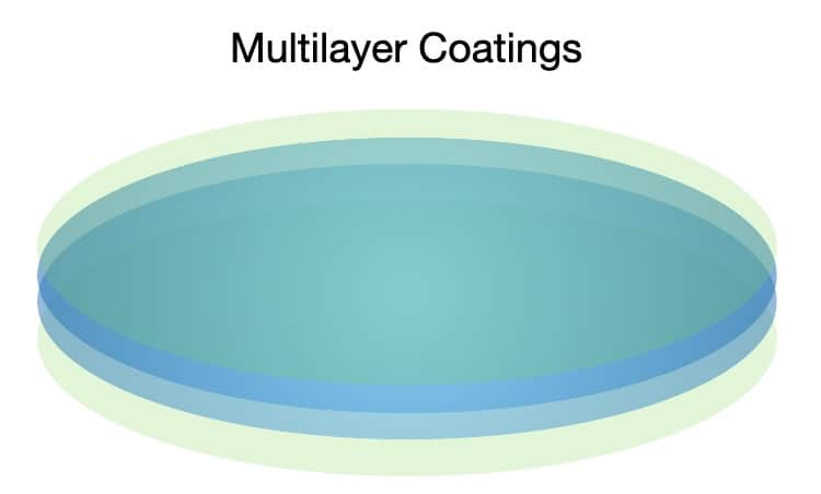 This step shows the multilayer coating when a progressive lens is made