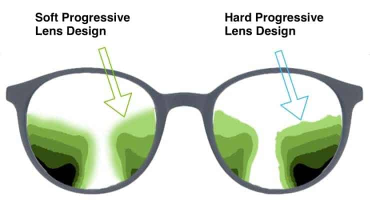 The picture shows the difference between a soft and an hard progressive lens design.