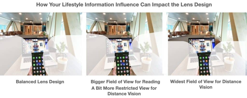 The picture shows How Your Lifestyle Information Influence Can Impact the progressive Lens Design