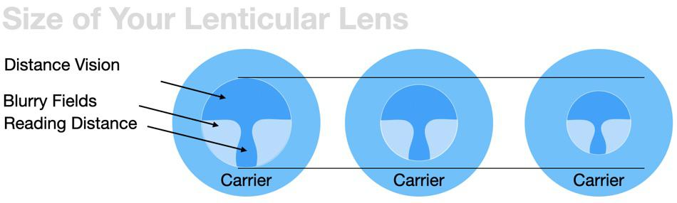 The picture shows three different sizes in the diameter for lenticular lenses