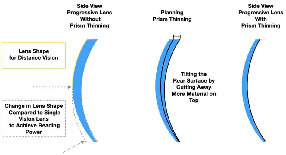 Here you can see the process of prism thinning.