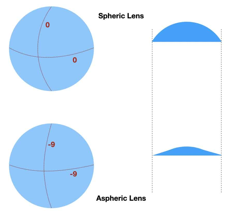 the picture shows the thickness of a aspheric lens compared to a spheric lens