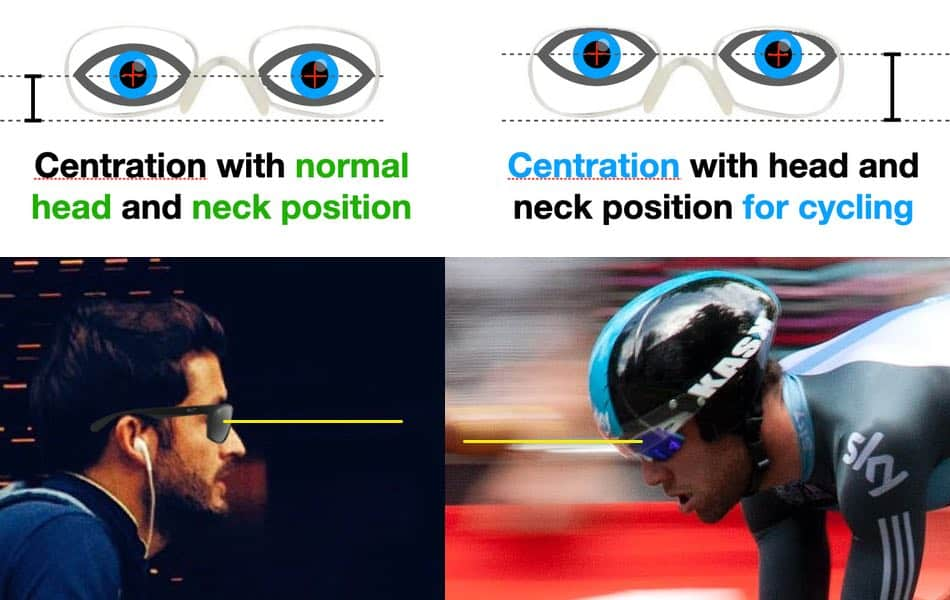 the picture shows the difference in centration in normal progressive lenses and Progressive lenses for cycling