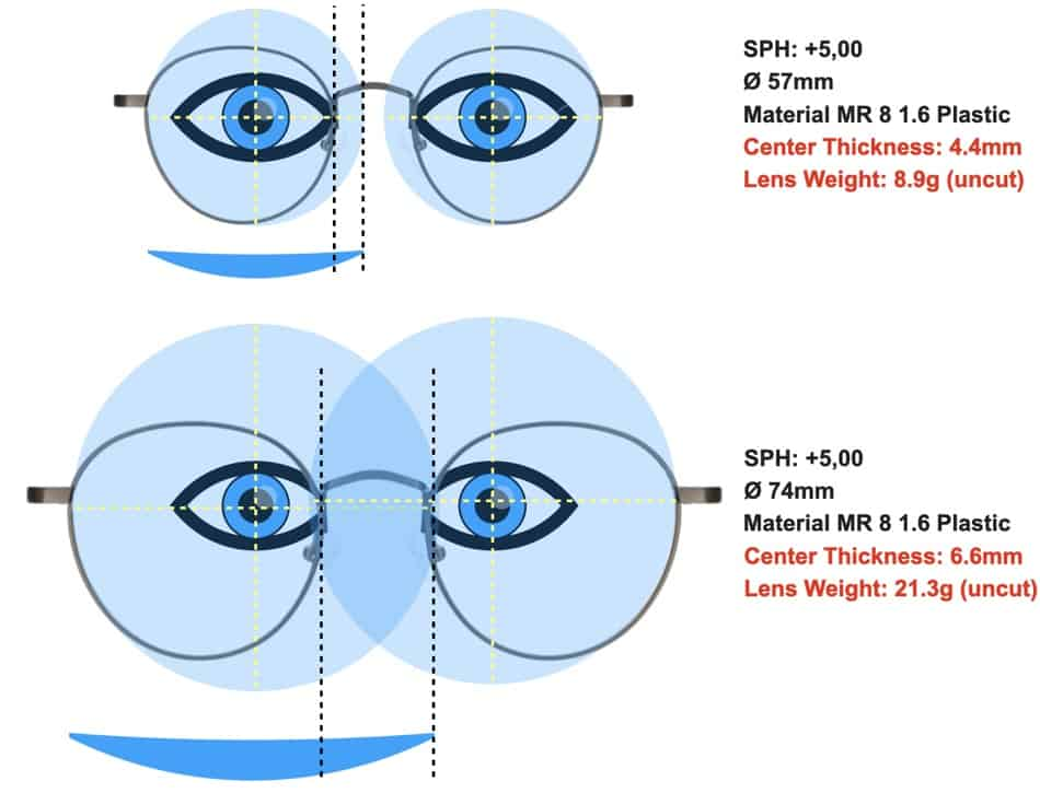 lens thickness and diameter are shown both describe why glasses can make the eyes look bigger