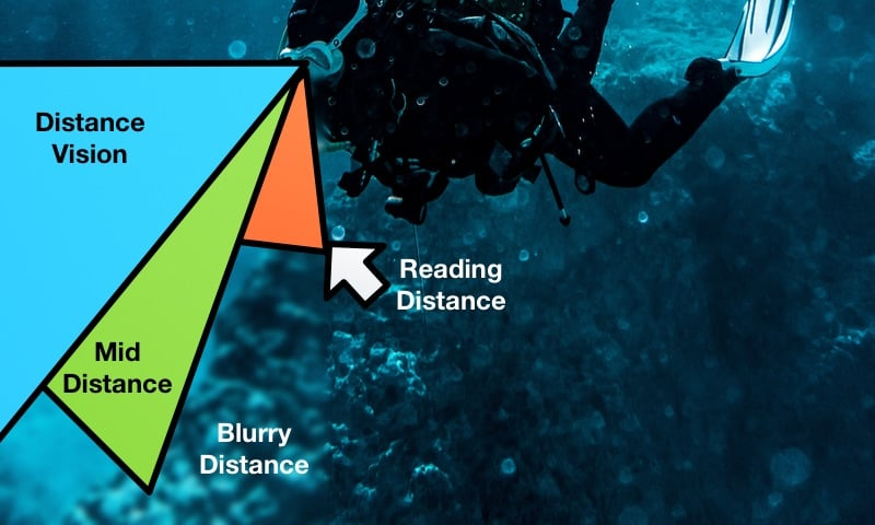This image Shows the different clear Field of views in progressive lenses for dive Masks.