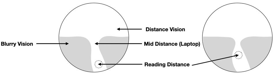 The picture shows the lens design options with the Seiko Brilliance progressive lenses