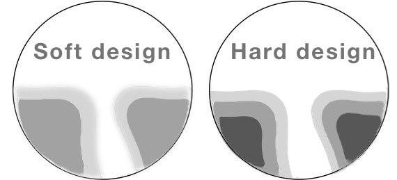 the picture shows the design variation in the hoyalux ID myself progressive lenses
