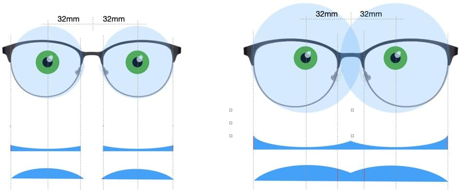 The picture shows how to get the thinnest lenses possible